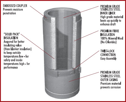 Superpro Class Quot A Quot Insulated Chimney Offers The Latest